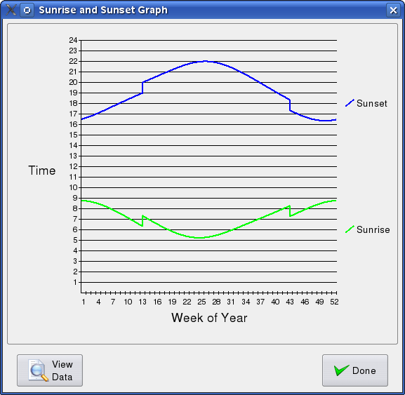 Sunrise/sunset graph screen shot